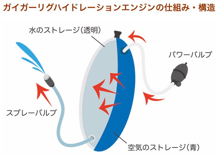 ガイガーリグハイドレーションシステムエンジンの仕組み・構造