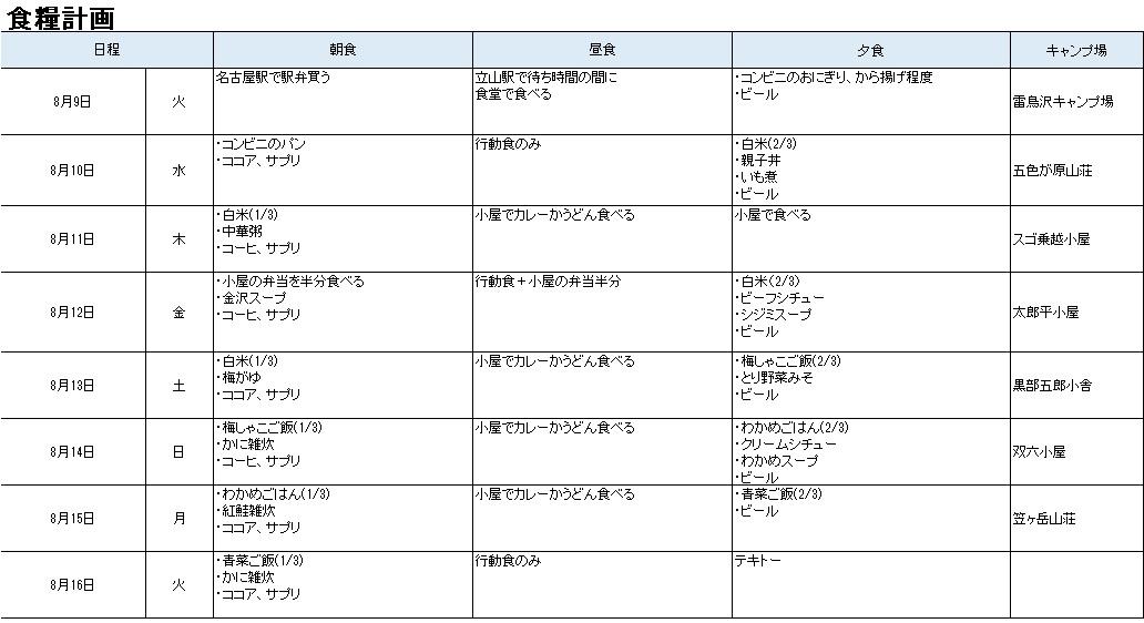 立山~新穂高縦走の食糧計画