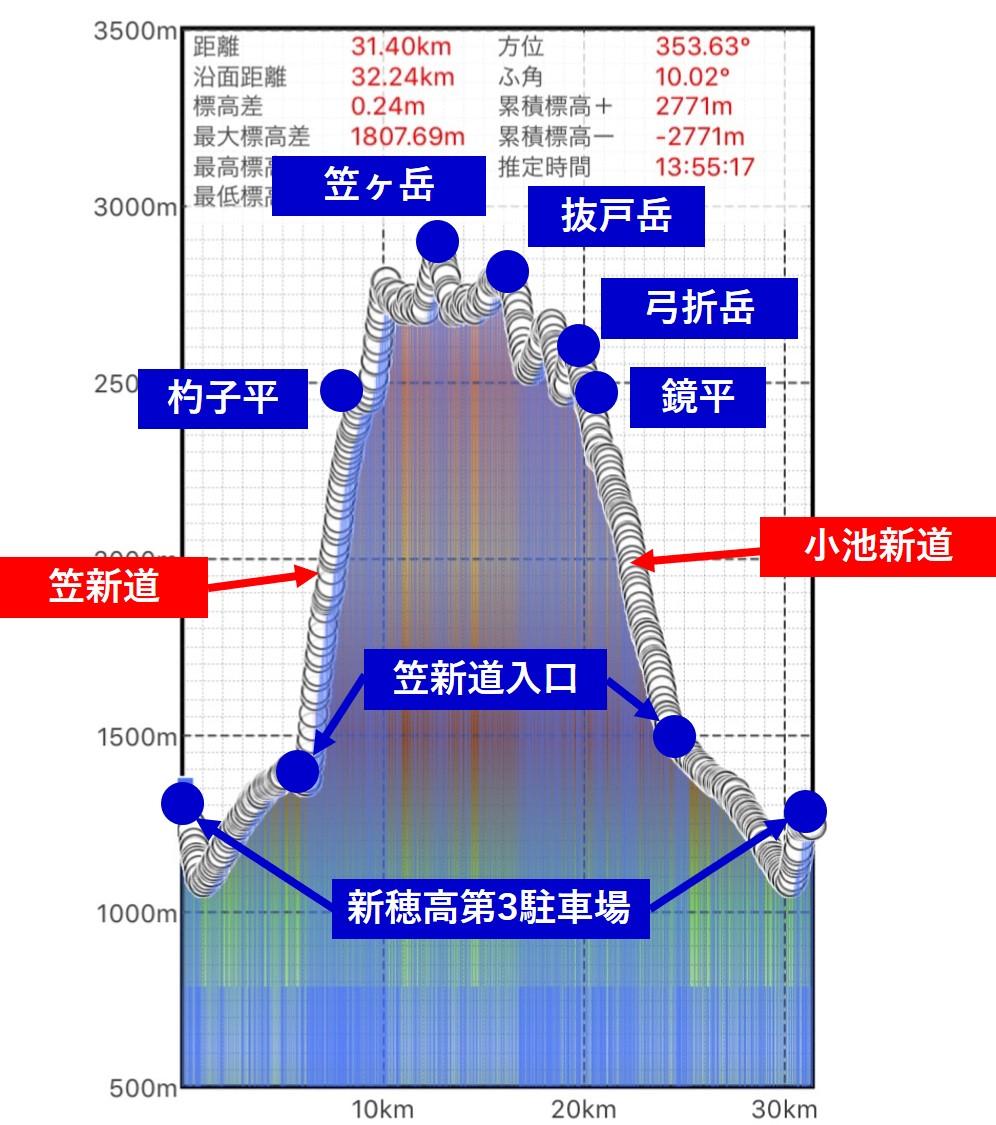 標高差グラフ