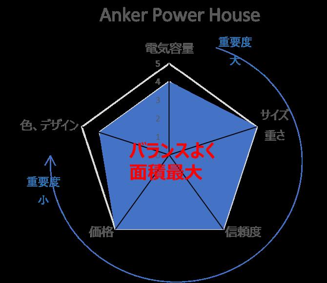 Anker Power Houseの評価レーダーチャート