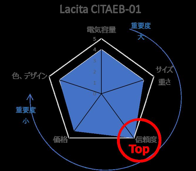 Lacita CITAEB-01の評価レーダーチャート