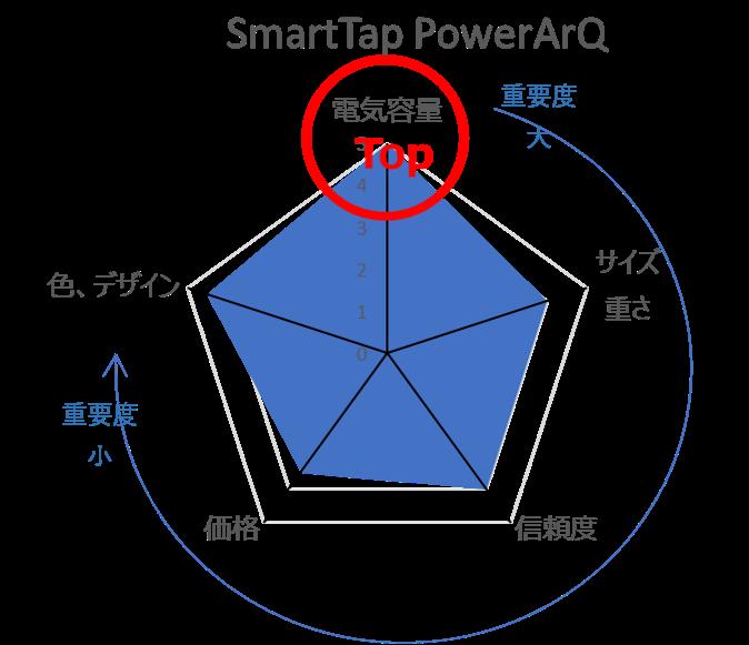 SmartTapの評価レーダーチャート