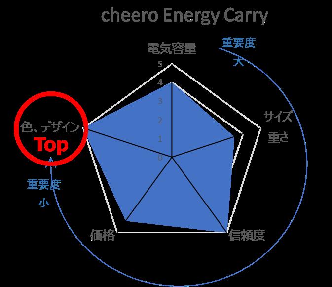 Cheeroの評価レーダーチャート