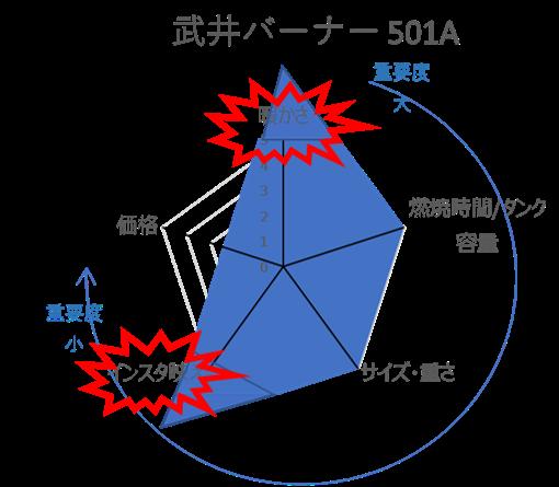 武井バーナー501Aの評価レーダチャート