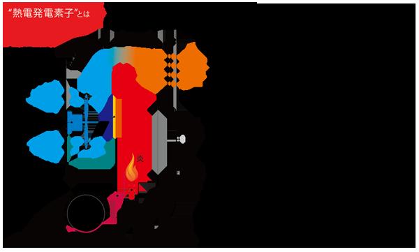 イワタニ カセットガスファンヒーターの原理説明2