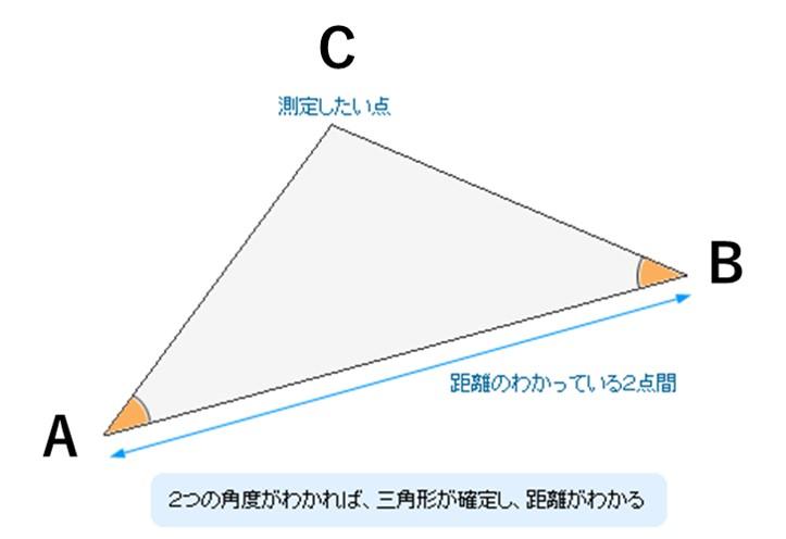 三角測量の原理