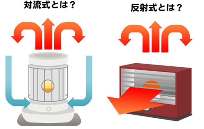 対流式と反射式の原理(石油ストーブ)