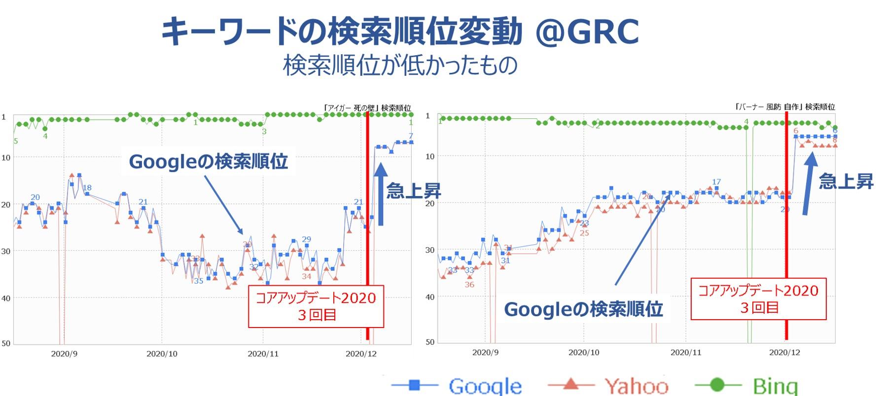 キーワードの検索順位変動2@GRC