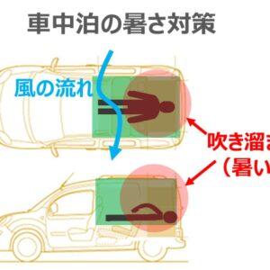 車中泊の暑さ対策|暑い夏の車中泊を快適に過ごすには扇風機だけではNG
