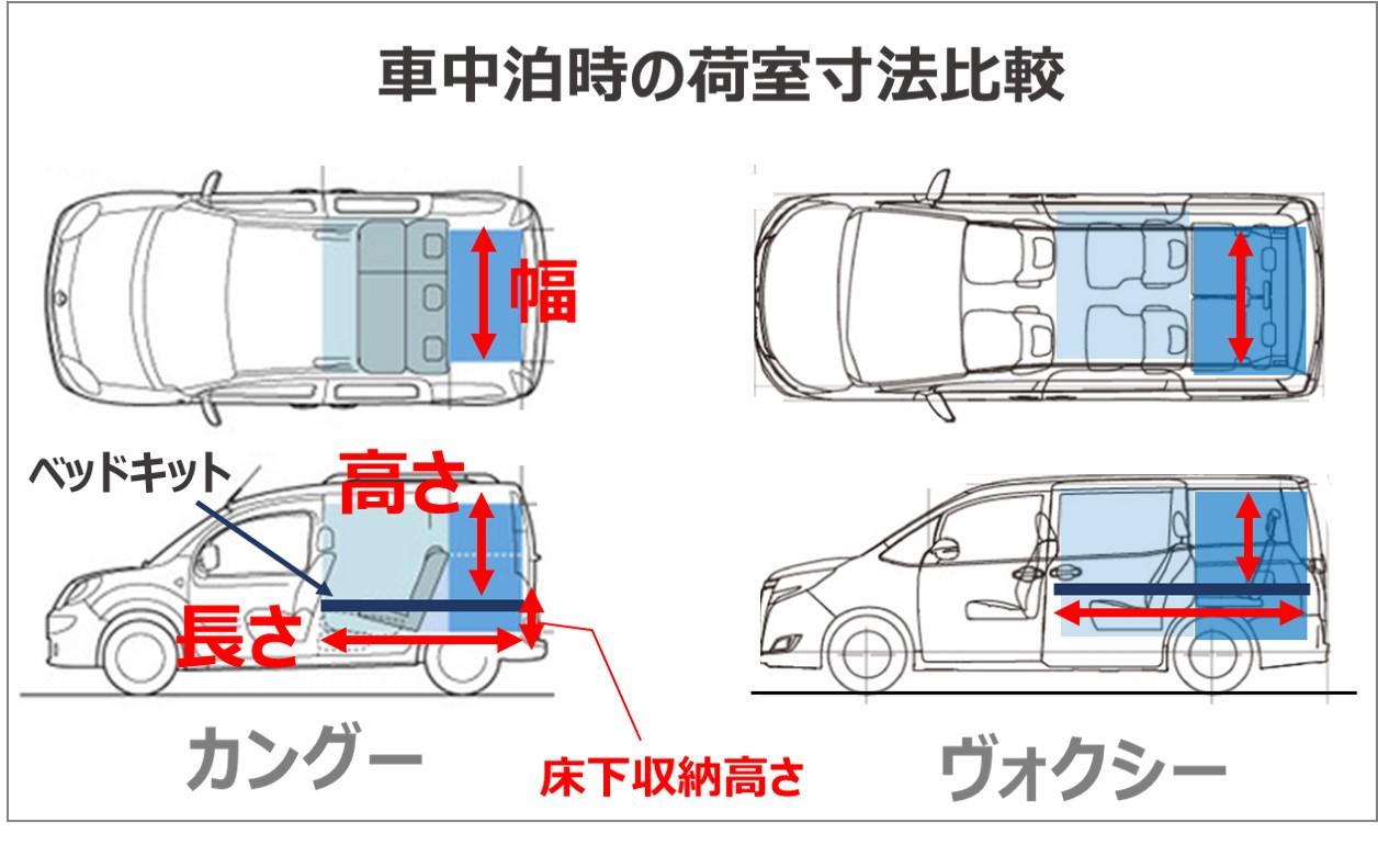 車中泊時の荷室寸法