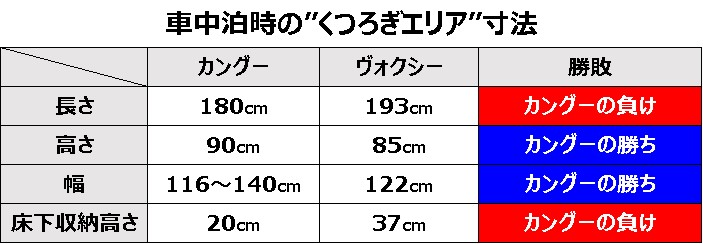 車中泊時の荷室寸法比較表