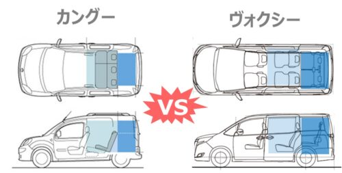 カングーの荷室寸法のVOXYとの比較です