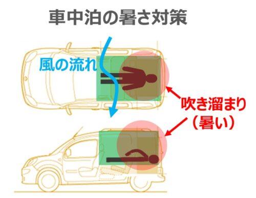 車中泊の暑さ対策