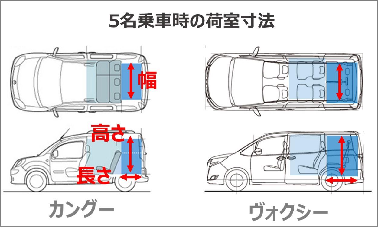 5名乗車時の荷室寸法