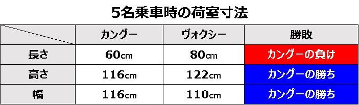 5名乗車時の荷室寸法比較表